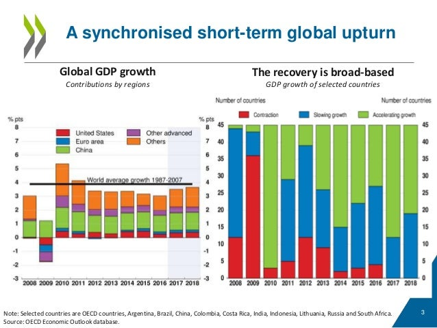 https://image.slidesharecdn.com/short-term-momentum-will-it-be-sustained-oecd-economic-outlook-presentation-september-2017-170919083717/95/shortterm-momentum-will-it-be-sustained-oecd-economic-outlook-presentation-september-2017-3-638.jpg?cb=1505911763