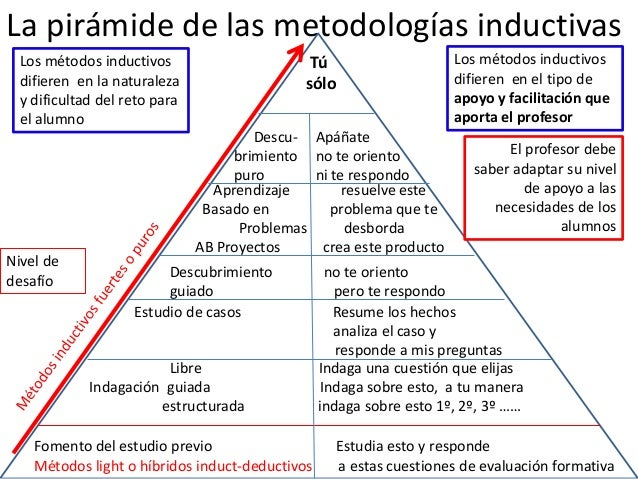 La pirámide de las metodologías inductivas Libre Indaga una cuestión que elijas Indagación guiada Indaga sobre esto, a tu ...