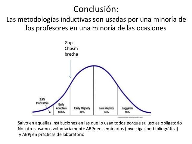 Conclusión: Las metodologías inductivas son usadas por una minoría de los profesores en una minoría de las ocasiones Gap C...
