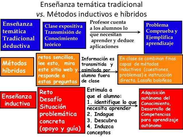 Enseñanza temática tradicional vs. Métodos inductivos e híbridos Enseñanza inductiva Enseñanza temática Tradicional deduct...