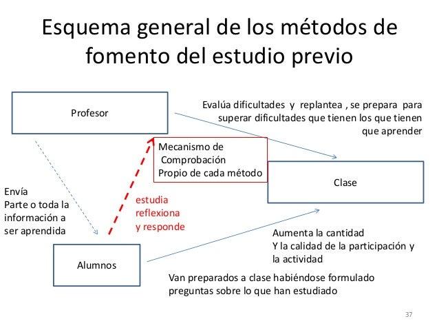 Esquema general de los métodos de fomento del estudio previo 37 Profesor Alumnos Clase Envía Parte o toda la información a...