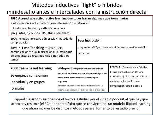 """Métodos inductivos """"light"""" o híbridos minidesafio antes e intercalados con la instrucción directa 1990 Introducir preparac..."""