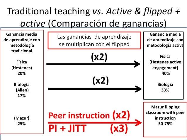 Traditional teaching vs. Active & flipped + active (Comparación de ganancias) Ganancia media de aprendizaje con metodologí...