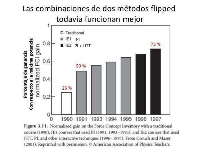 Porcentajedeganancia Conrespectoalamáximapotencial PI PI + JITT Las combinaciones de dos métodos flipped todavía funcionan...