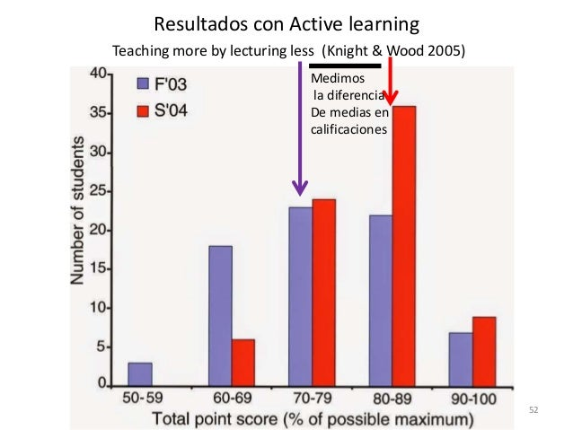 52 Resultados con Active learning Teaching more by lecturing less (Knight & Wood 2005) Medimos la diferencia De medias en ...