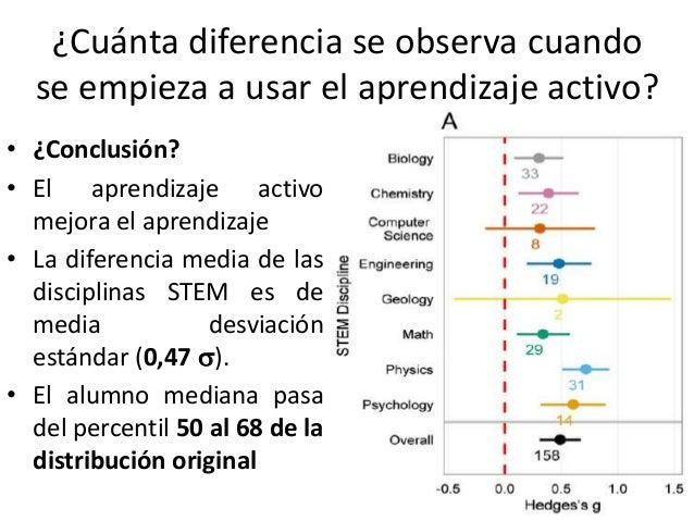 ¿Cuánta diferencia se observa cuando se empieza a usar el aprendizaje activo? • ¿Conclusión? • El aprendizaje activo mejor...