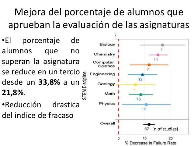 Mejora del porcentaje de alumnos que aprueban la evaluación de las asignaturas •El porcentaje de alumnos que no superan la...