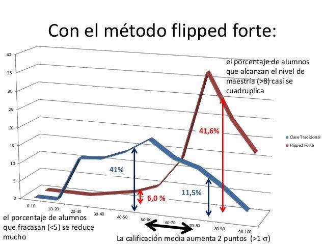 0 5 10 15 20 25 30 35 40 0-10 1O-20 20-30 30-40 40-50 50-60 60-70 70-80 80-90 90-100 Clase Tradicional Flipped Forte 11,5%...