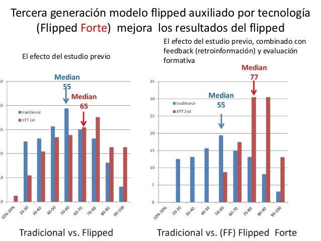 Tercera generación modelo flipped auxiliado por tecnología (Flipped Forte) mejora los resultados del flipped 77 El efecto ...