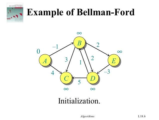 Shortest path-python programming-bellman ford algorithm learn.