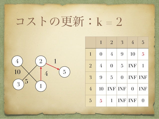コストの更新:k = 2 1 2 3 4 5 1 0 4 9 10 5 2 INF 0 5 4 1 3 INF 5 0 INF INF 4 10 INF INF 0 INF 5 INF 1 INF INF 0 4 2 3 1 5 1 5 10 ...