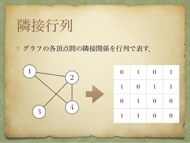 隣接行列 グラフの各頂点間の隣接関係を行列で表す. 0 1 0 1 1 0 1 1 0 1 0 0 1 1 0 0 1 2 3 4