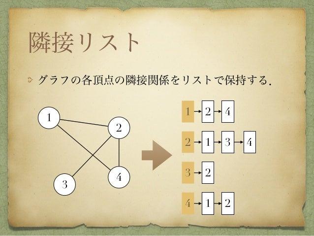 隣接リスト グラフの各頂点の隣接関係をリストで保持する. 1 2 3 4 1 2 31 23 24 1 2 4 4