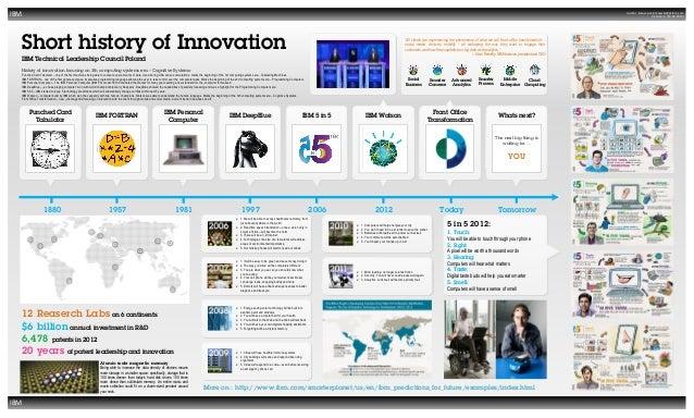 Short History Of Innovation Ibm Poster