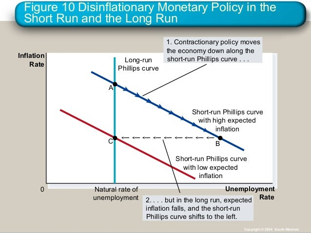 aggregate supply and the short run tradeoff Chapter sixteen: lecture notes -- the phillips curve when the aggregate supply curve recall that one reason for the short-run trade-off between inflation and.