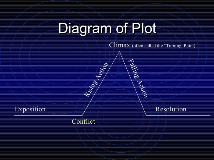 Short story elements fjc diagram of plot ccuart Images
