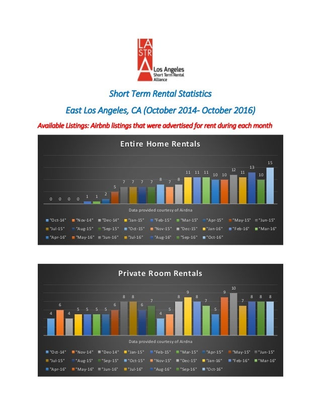 Short term rental statistics report east los angeles 10 for Los angeles short term rental