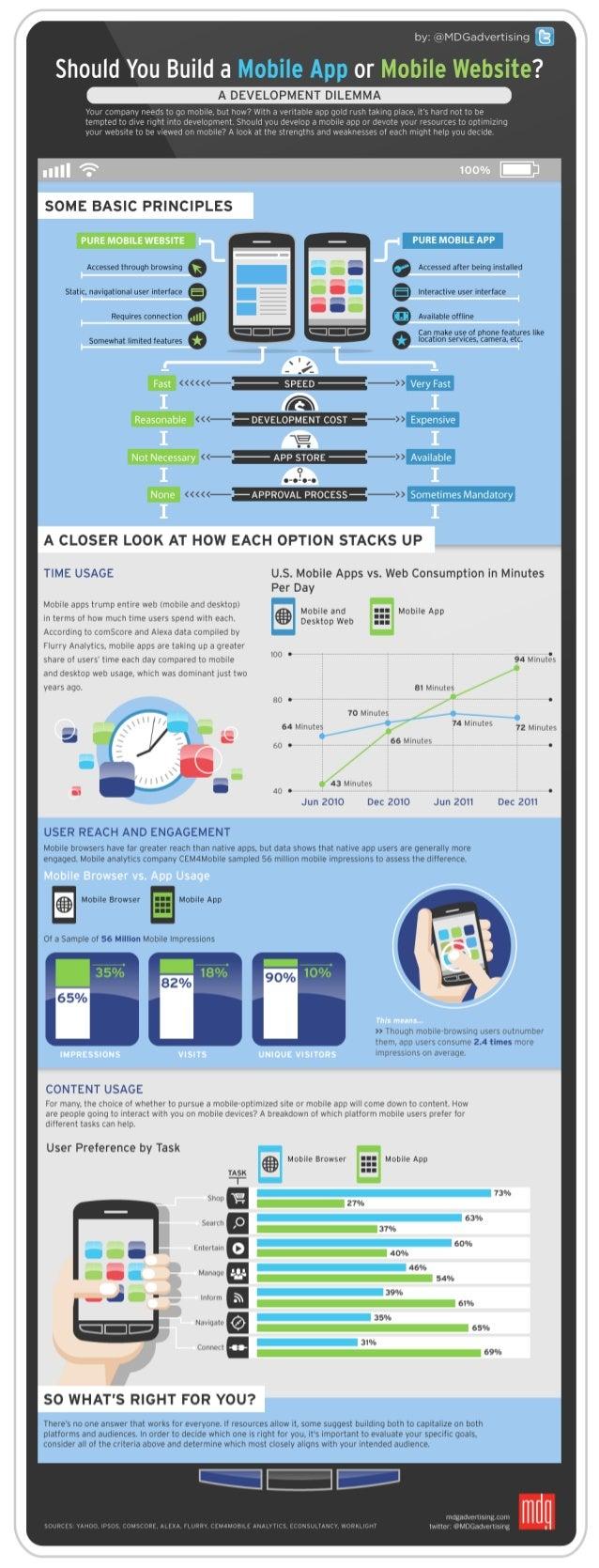 Should you build a mobile app vs mobile site?