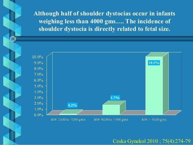 Shoulder dystocia Slide 3
