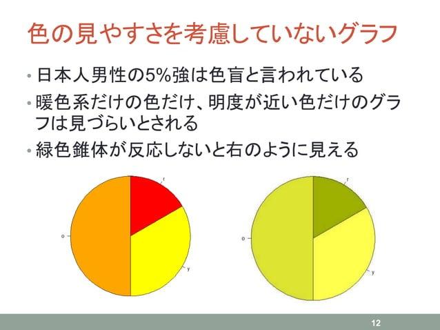 色の見やすさを考慮していないグラフ • 日本人男性の5%強は色盲と言われている • 暖色系だけの色だけ、明度が近い色だけのグラ フは見づらいとされる • 緑色錐体が反応しないと右のように見える 12