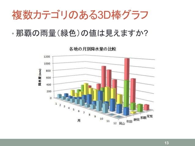 複数カテゴリのある3D棒グラフ • 那覇の雨量(緑色)の値は見えますか? 13