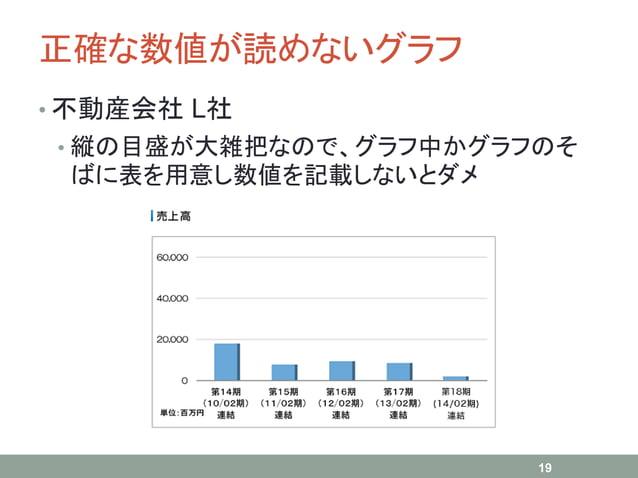 正確な数値が読めないグラフ • 不動産会社 L社 • 縦の目盛が大雑把なので、グラフ中かグラフのそ ばに表を用意し数値を記載しないとダメ 19