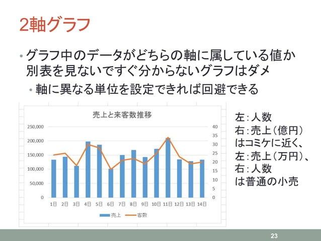 2軸グラフ • グラフ中のデータがどちらの軸に属している値か 別表を見ないですぐ分からないグラフはダメ • 軸に異なる単位を設定できれば回避できる 23 左:人数 右:売上(億円) はコミケに近く、 左:売上(万円)、 右:人数 は普通の小売