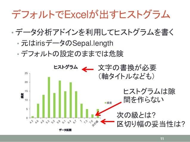 デフォルトでExcelが出すヒストグラム • データ分析アドインを利用してヒストグラムを書く • 元はirisデータのSepal.length • デフォルトの設定のままでは危険 11 0 5 10 15 20 25 頻度 データ区間 ヒストグ...