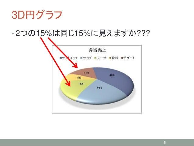 3D円グラフ • 2つの15%は同じ15%に見えますか??? 5