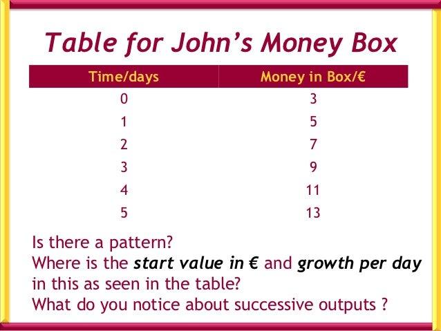 Money Box Problem        Bernie       Money BoxStart                   €4                   €2 on week daysGrowth per day ...