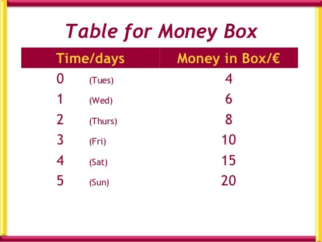 Identifying variables and constants Money Box          Varying    Constant     John     Mary    BernieWhat is varying each...