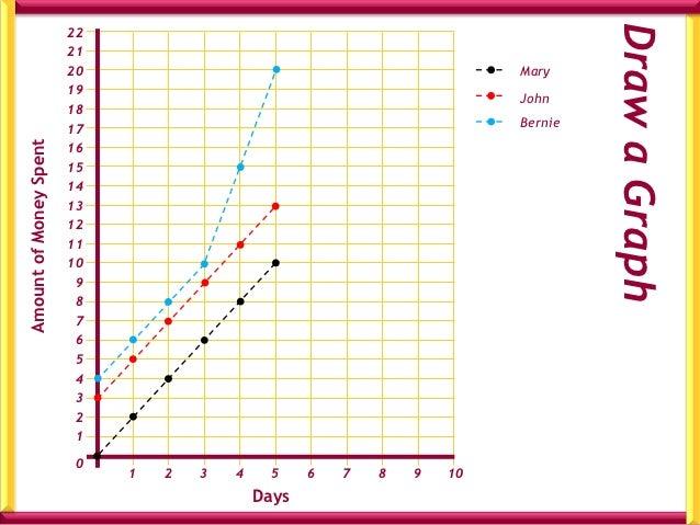Pattern of Growth for John's MoneyTime/days   Money/€   Change    0          3                        +2    1          5  ...