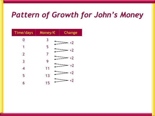 Now, I want you to observe thepattern.Explain in words & numbers, how to findthe total amount of money in John's boxafter ...