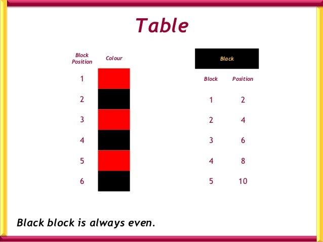 Table           Block                     Colour                   Black          Position             1                  ...
