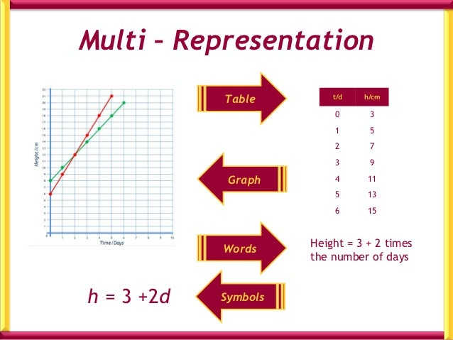 Over to you on your White Boards1.   Draw a rough sketch of the graph: y = 2x + 1