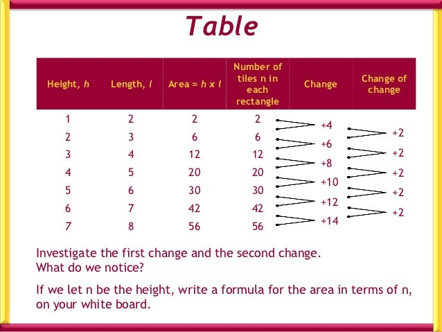 Draw a graph of the table                                        Number of                                         tiles n...