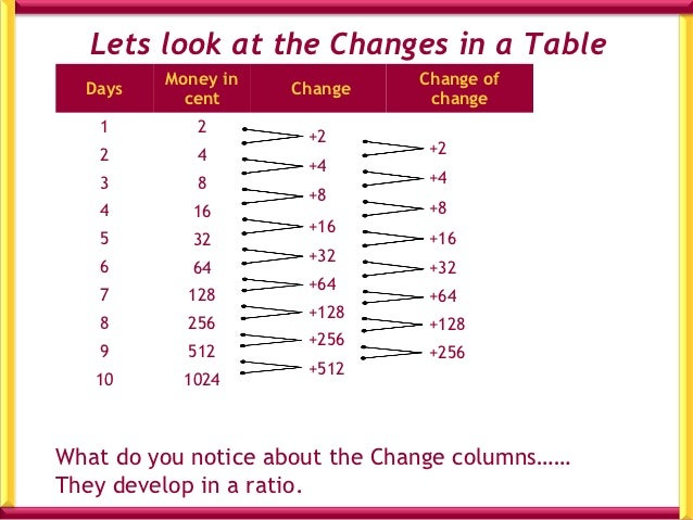 Characteristics :           • change develops in a ratio           • Formula: 2 n or 3 n           • Words: Doubling or Tr...