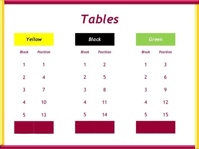 Tables     Yellow              Black              GreenBlock    Position   Block   Position   Block   Position 1          ...