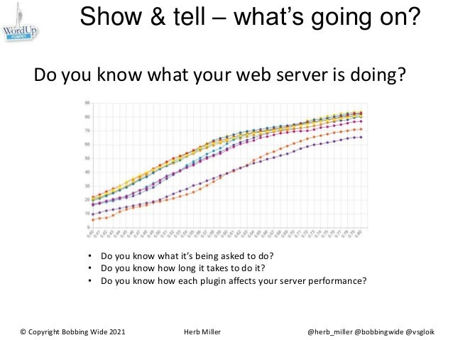 Show & tell – what's going on? Do you know what your web server is doing? © Copyright Bobbing Wide 2021 Herb Miller @herb_...