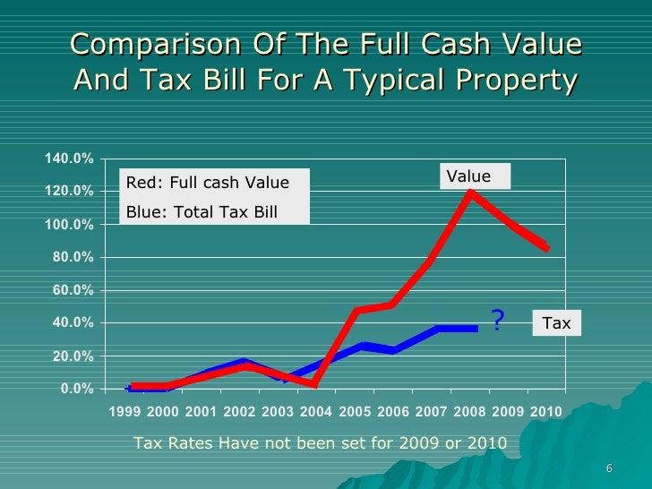 Arizona Property Tax Full Cash Value