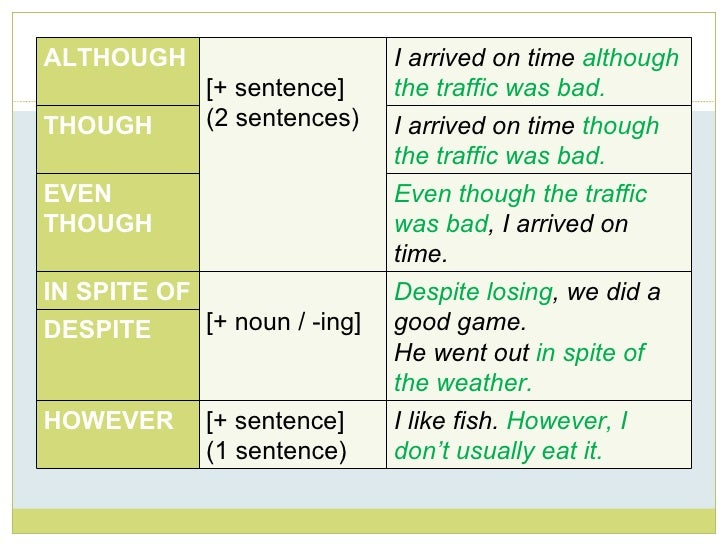 linkers of contrast This is a 2-page worksheet for teaching clauses and linkers of contrast there is a brief explanation followed by 2 activities in which students are asked to complete the sentences using alt.