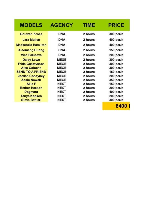 MODELS  AGENCY  TIME  PRICE  Doutzen Kroes  DNA  2 hours  300 per/h  Lara Mullen  DNA  2 hours  400 per/h  Mackenzie Hamil...