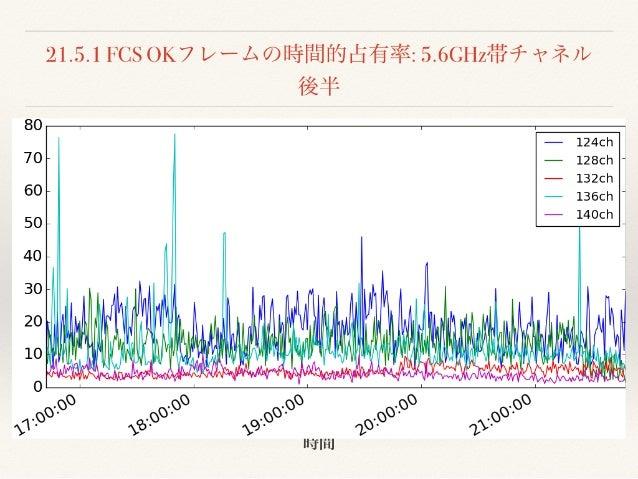 Interop Tokyo 2018 Day1 Wi-Fi