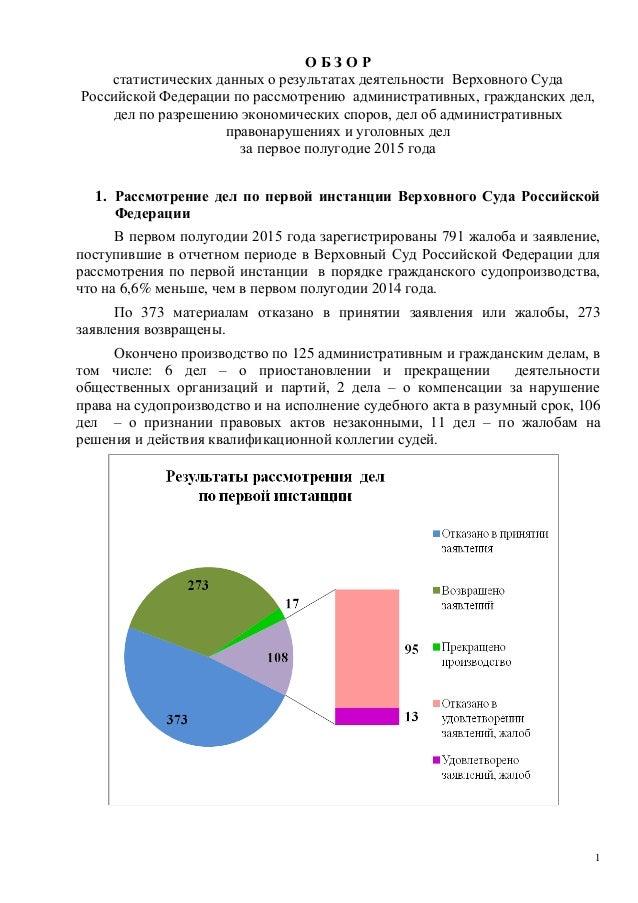1 О Б З О Р статистических данных о результатах деятельности Верховного Суда Российской Федерации по рассмотрению админист...