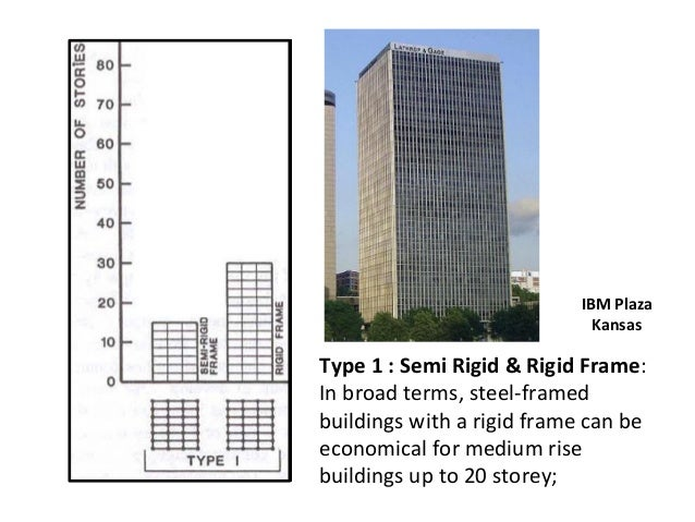 Show reviewing the standards issues n requirements for tall buildings…