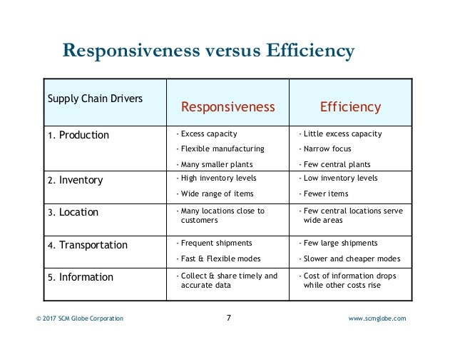 supply chain responsiveness and efficiency What is supply chain management information technology essay  within the supply chain as a whole, the responsiveness versus  on the efficiency of a supply chain.