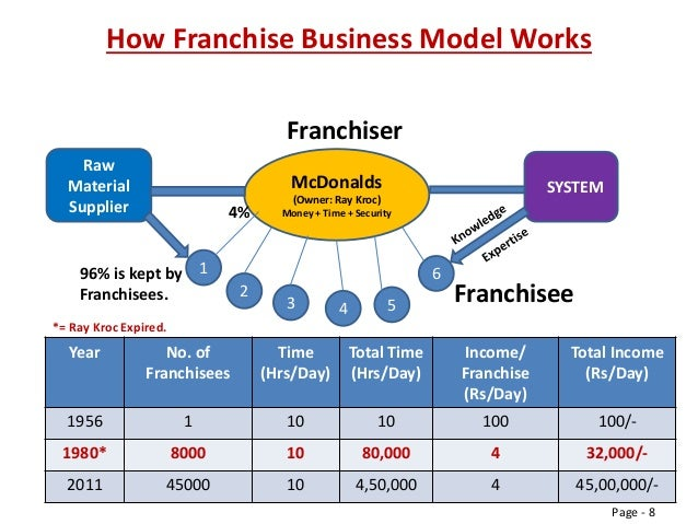 Mcdonald's business model