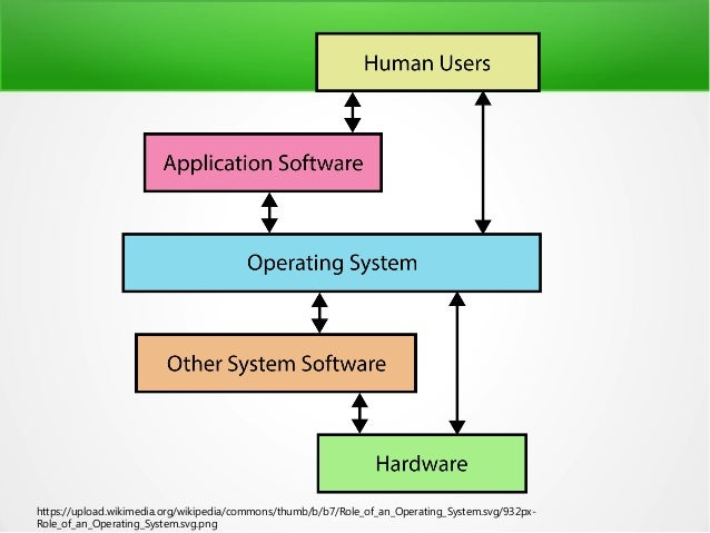 https://upload.wikimedia.org/wikipedia/commons/thumb/b/b7/Role_of_an_Operating_System.svg/932px- Role_of_an_Operating_Syst...
