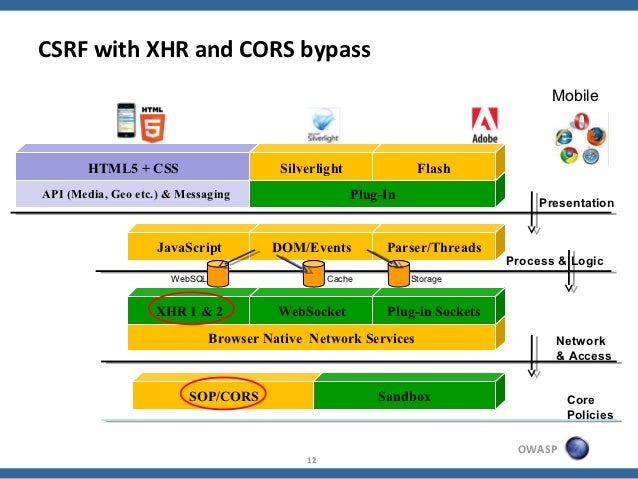 CSRF with XHR and CORS bypass                                                                                     Mobile  ...