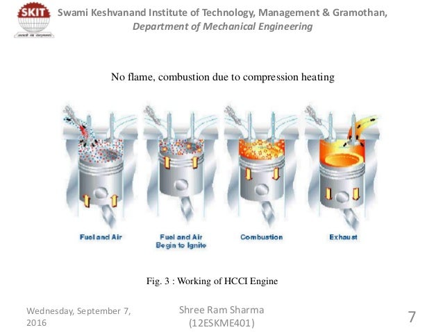 ignition control in the hcci combustion Control of auto-ignition phasing in homogeneous charge compression ignition ( hcci) combustion has been achieved with a variety of methods that affect the.